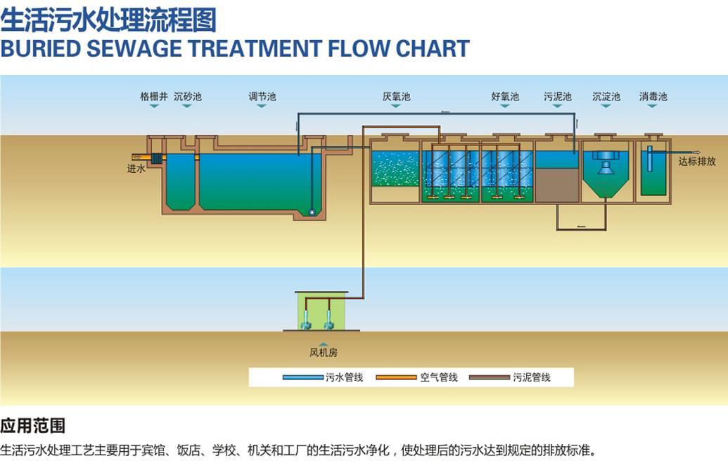 生活汙水處理方案