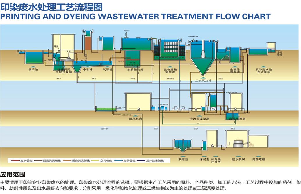 印染行業汙水處理方案