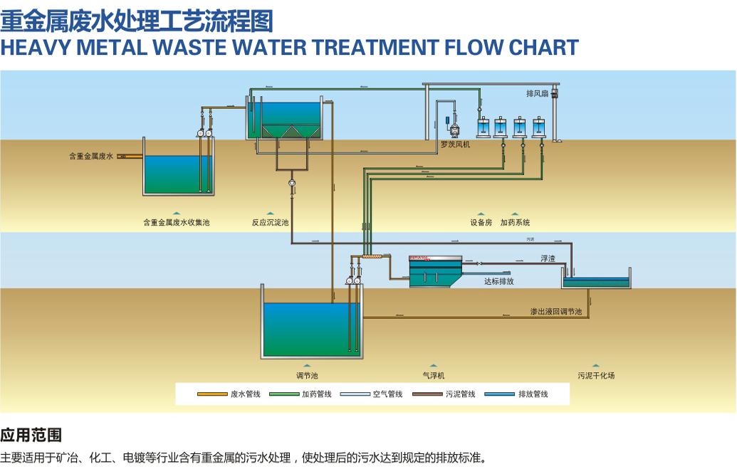 重金屬行業汙水處理方案