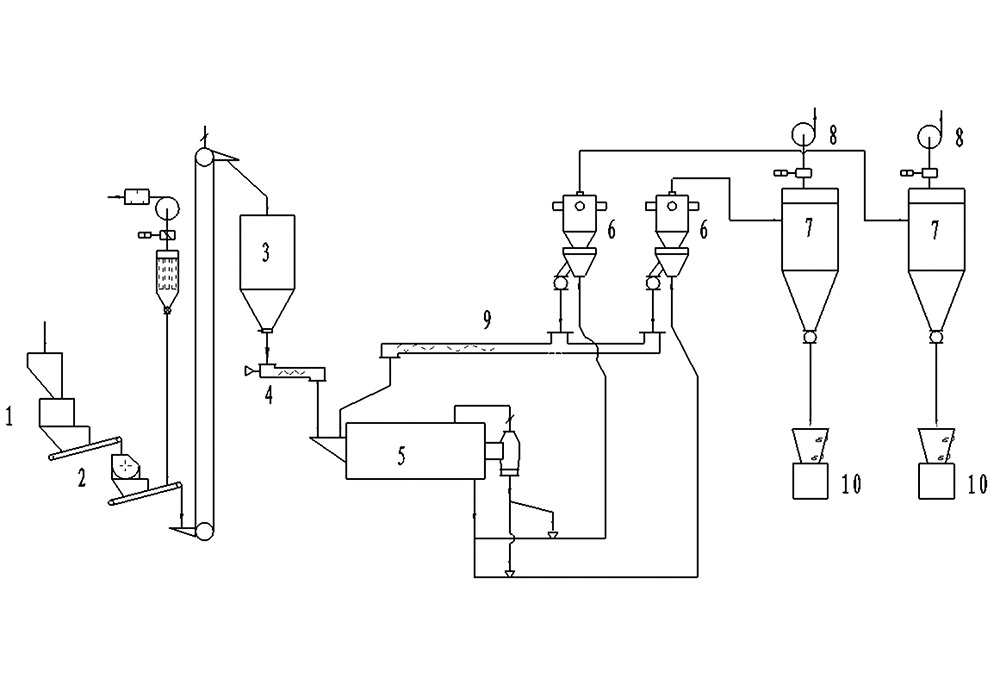 球磨配卧式分级机生产线