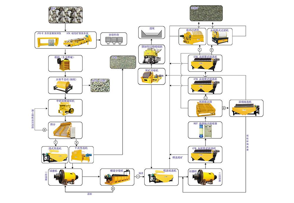 成套矿山设备生产线