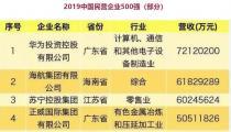 中国民营企业500强出炉!魯麗集團再次登榜!