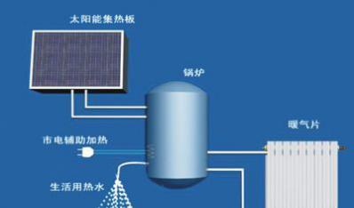 中高温太阳能锅炉项目-太阳能热利用向工业进军