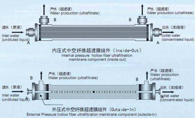 中空纖維超濾膜組件結構