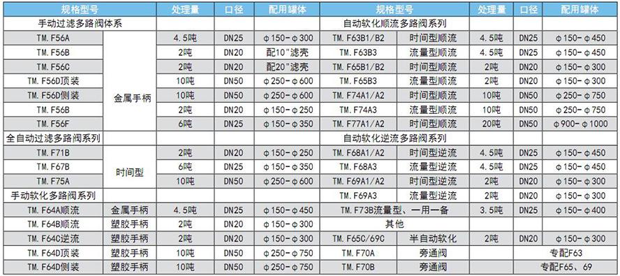 软化器及控制器选型表