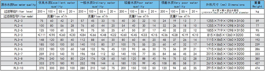 SHW盤式過濾器選型參數表