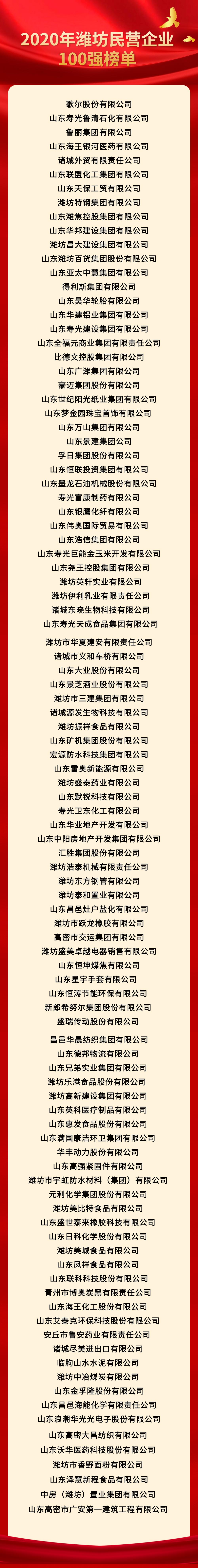 2020年潍坊民营企业100强榜单